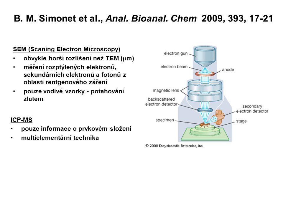 B. M. Simonet et al., Anal. Bioanal. Chem 2009, 393, 17-21 SEM (Scaning Electron Microscopy) obvykle horší rozlišení než TEM (  m) měření rozptýlenýc