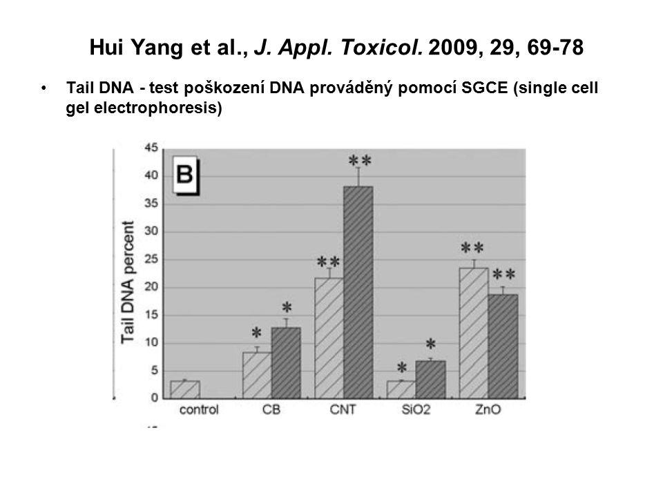 Hui Yang et al., J. Appl. Toxicol. 2009, 29, 69-78 Tail DNA - test poškození DNA prováděný pomocí SGCE (single cell gel electrophoresis)
