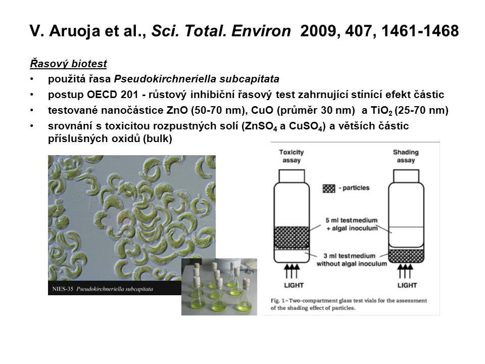 V. Aruoja et al., Sci. Total. Environ 2009, 407, 1461-1468 Řasový biotest použitá řasa Pseudokirchneriella subcapitata postup OECD 201 - růstový inhib