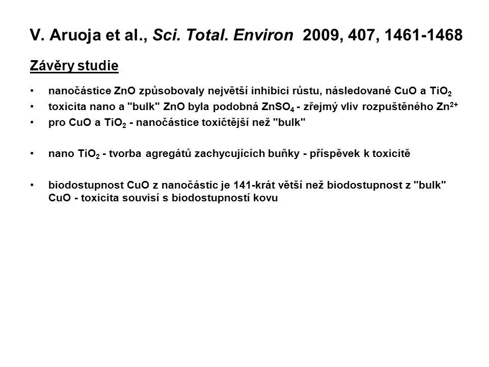 Závěry studie nanočástice ZnO způsobovaly největší inhibici růstu, následované CuO a TiO 2 toxicita nano a