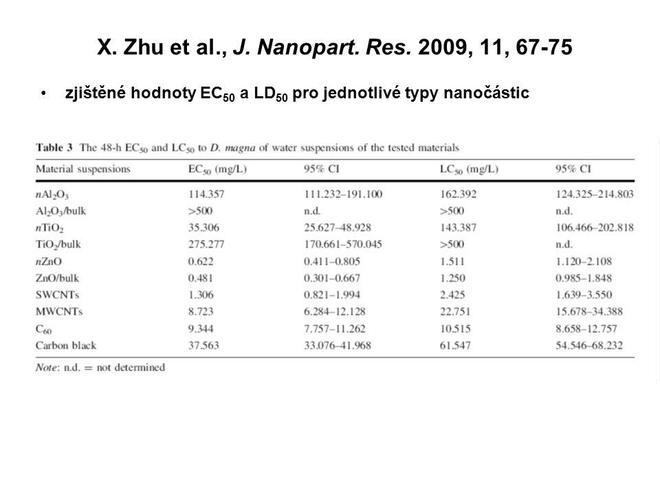 X. Zhu et al., J. Nanopart. Res. 2009, 11, 67-75 zjištěné hodnoty EC 50 a LD 50 pro jednotlivé typy nanočástic