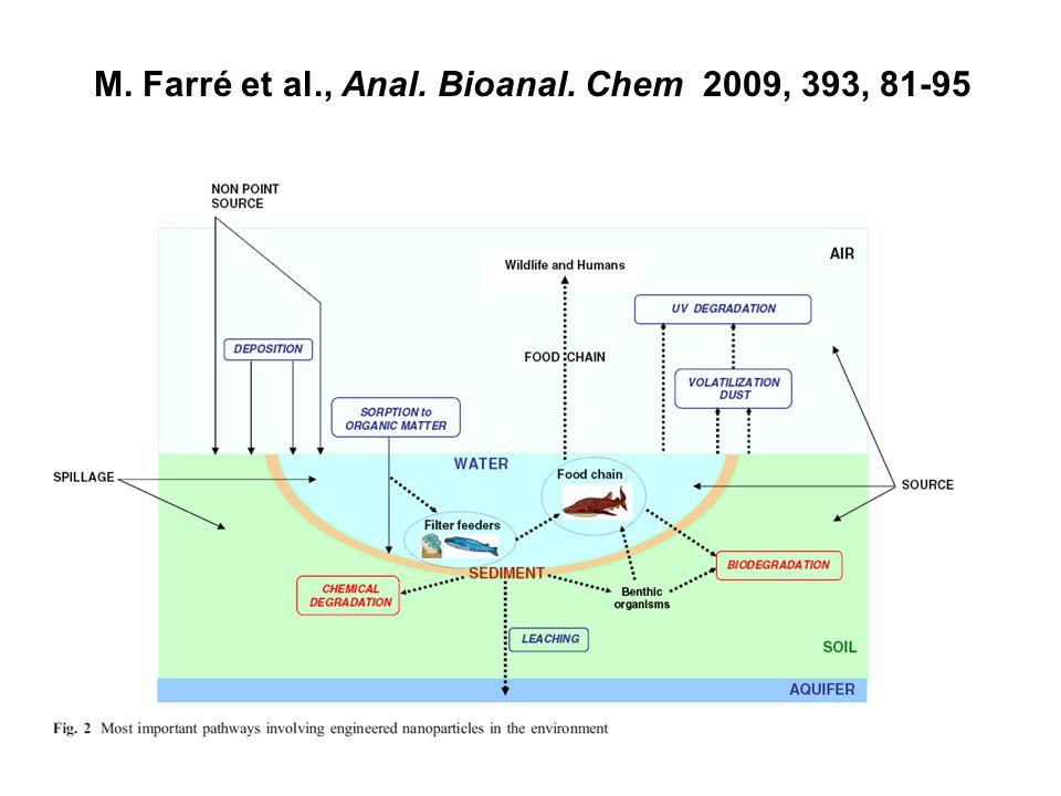 M. Farré et al., Anal. Bioanal. Chem 2009, 393, 81-95