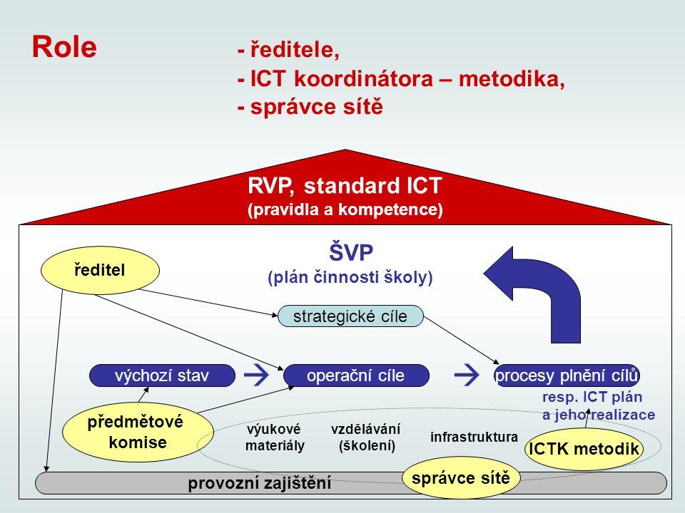 Role - ředitele, - ICT koordinátora – metodika, - správce sítě RVP, standard ICT (pravidla a kompetence) ŠVP (plán činnosti školy) výukové materiály strategické cíle operační cíle ředitel ICTK metodik výchozí stavprocesy plnění cílů předmětové komise vzdělávání (školení) infrastruktura   provozní zajištění resp.