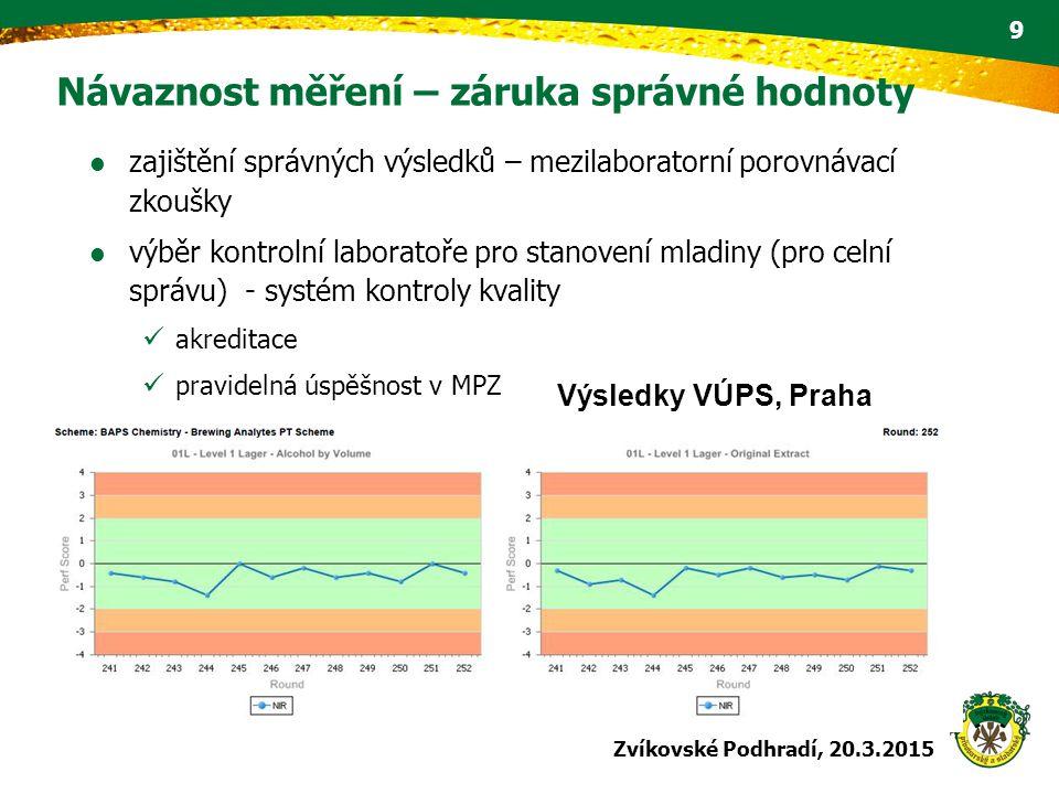 Návaznost měření – záruka správné hodnoty zajištění správných výsledků – mezilaboratorní porovnávací zkoušky výběr kontrolní laboratoře pro stanovení