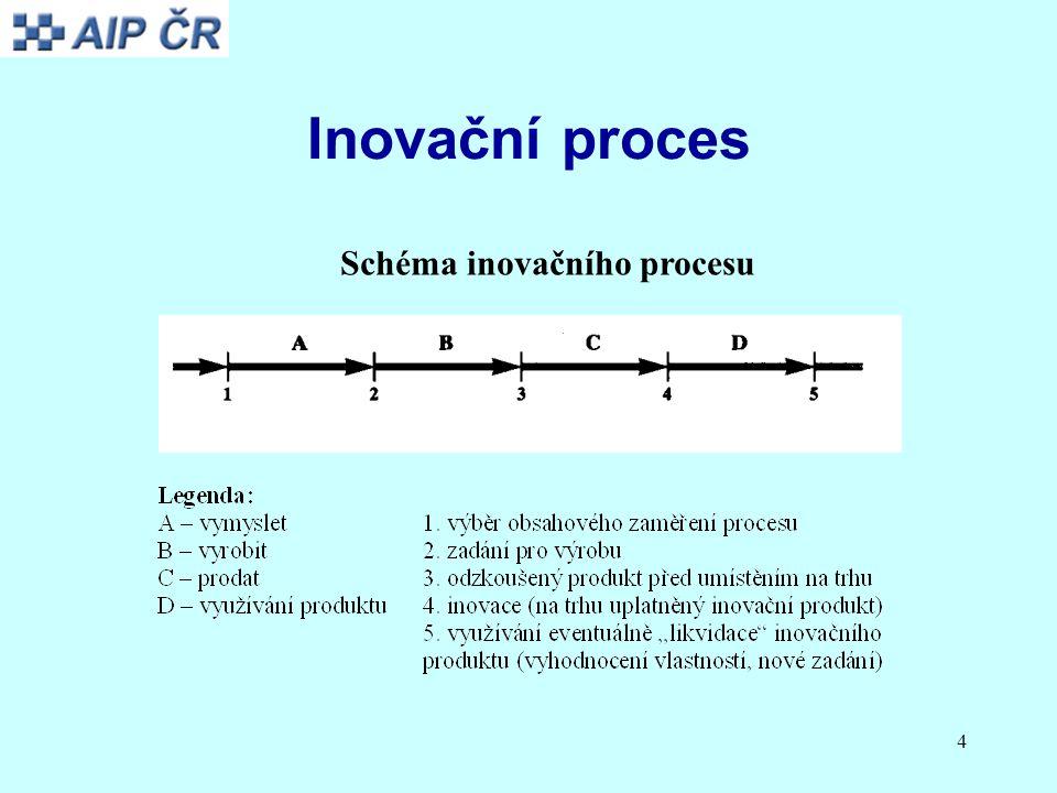 4 Inovační proces Schéma inovačního procesu