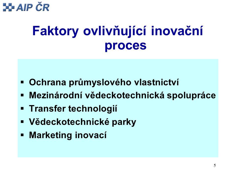 5 Faktory ovlivňující inovační proces  Ochrana průmyslového vlastnictví  Mezinárodní vědeckotechnická spolupráce  Transfer technologií  Vědeckotechnické parky  Marketing inovací