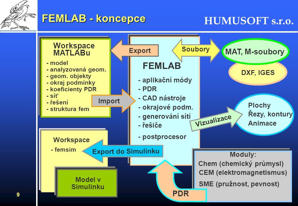HUMUSOFT s.r.o. 8 FEMLAB FEMLAB pracuje v prostředí MATLABu MATLAB - workspace - funkce FEMLAB - funkce pro vytváření geometrie - řešiče - postproceso