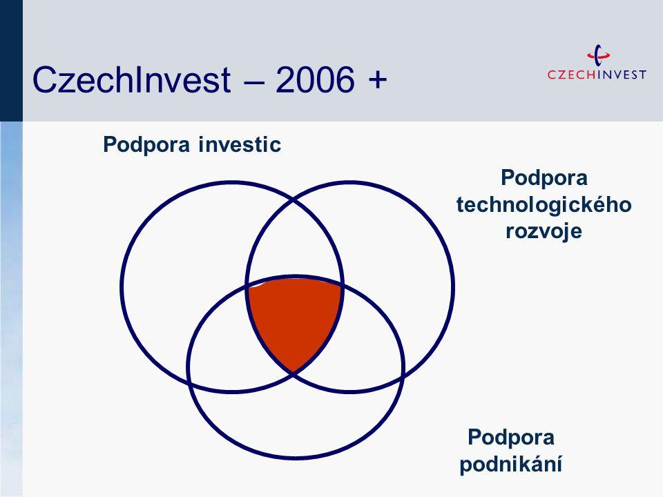 Podpora technologického rozvoje Podpora podnikání CzechInvest – 2006 + Podpora investic