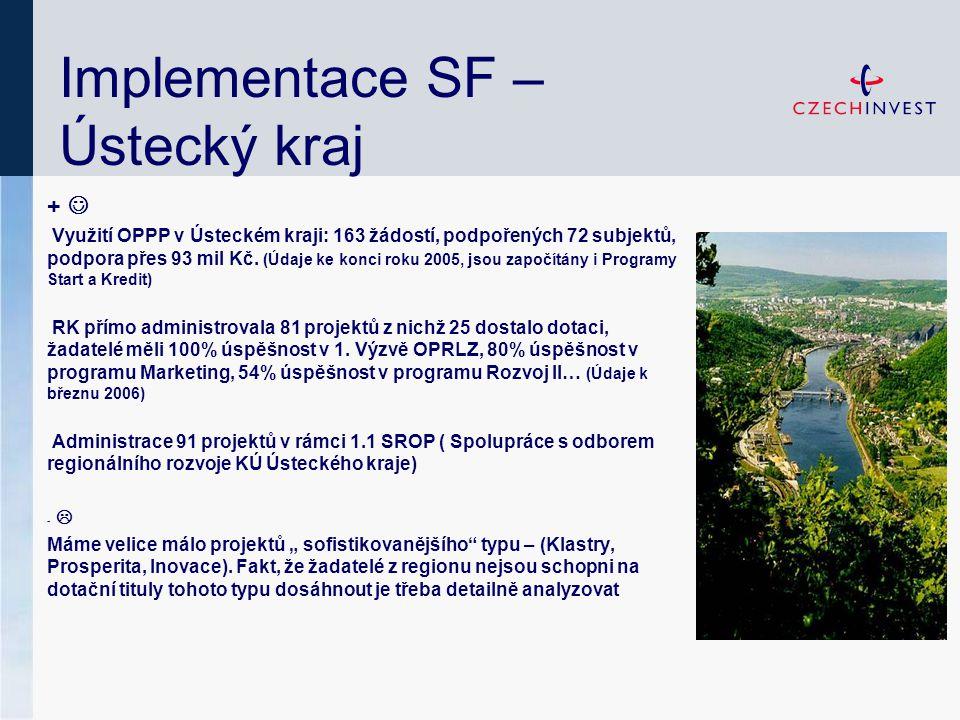 Implementace SF – Ústecký kraj + Využití OPPP v Ústeckém kraji: 163 žádostí, podpořených 72 subjektů, podpora přes 93 mil Kč. (Údaje ke konci roku 200