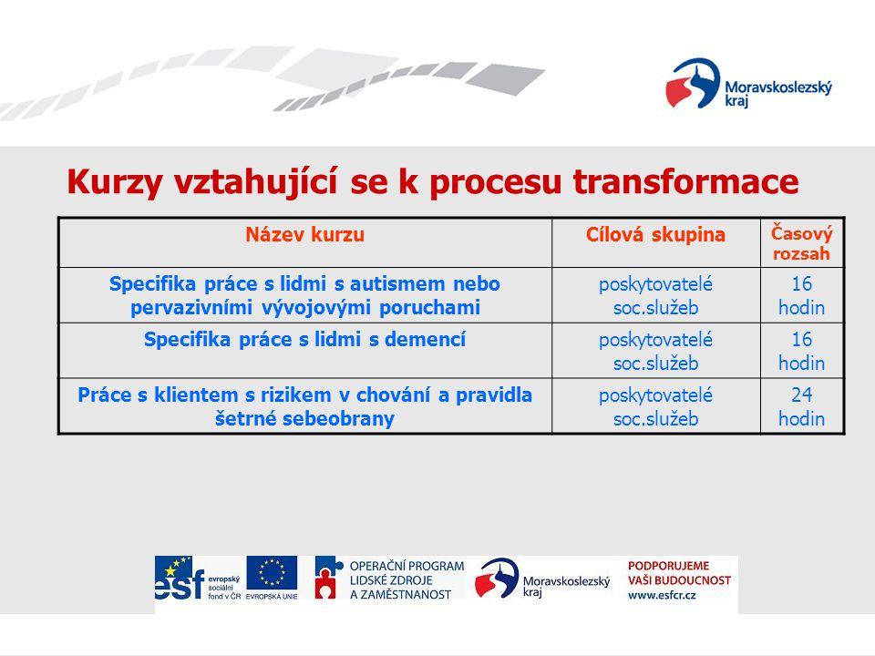 Kurzy vztahující se k procesu transformace Název kurzuCílová skupina Časový rozsah Deinstitucionalizace pob.soc.služeb pro osoby se zdr.postižením zadavatelé a poskytovatelé soc.služeb 6 hodin Právní způsobilost a opatrovnictvízadavatelé a poskytovatelé soc.služeb 12 hodin Individuální plánování v pobyt.soc.službách zaměřených na osoby s postižením zadavatelé a poskytovatelé soc.služeb 24 hodin Zvládání rizika v životě uživateleposkytovatelé soc.služeb7 hodin Ochrana práv uživatelů pobytových soc.služeb zadavatelé a poskytovatelé soc.služeb 12 hodin Poskytování služby chráněného bydlenízadavatelé a poskytovatelé soc.služeb 16 hodin