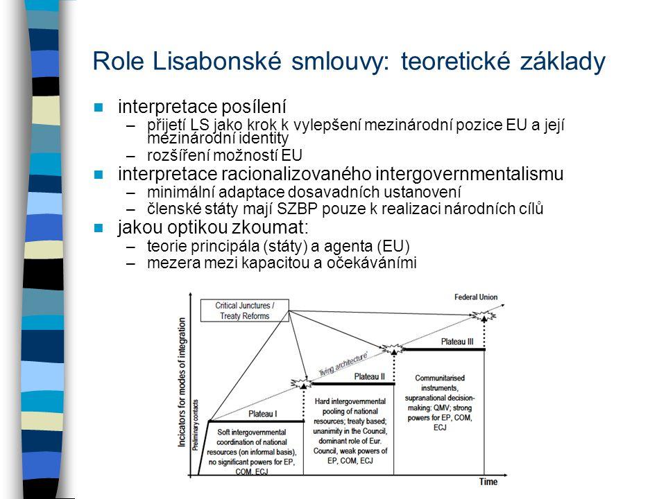 Role Lisabonské smlouvy: teoretické základy interpretace posílení –přijetí LS jako krok k vylepšení mezinárodní pozice EU a její mezinárodní identity –rozšíření možností EU interpretace racionalizovaného intergovernmentalismu –minimální adaptace dosavadních ustanovení –členské státy mají SZBP pouze k realizaci národních cílů jakou optikou zkoumat: –teorie principála (státy) a agenta (EU) –mezera mezi kapacitou a očekáváními