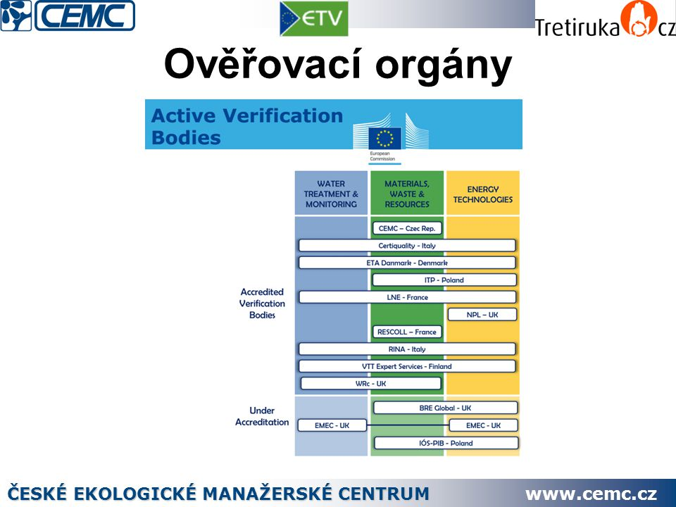 Ověřovací orgány ČESKÉ EKOLOGICKÉ MANAŽERSKÉ CENTRUM www.cemc.cz