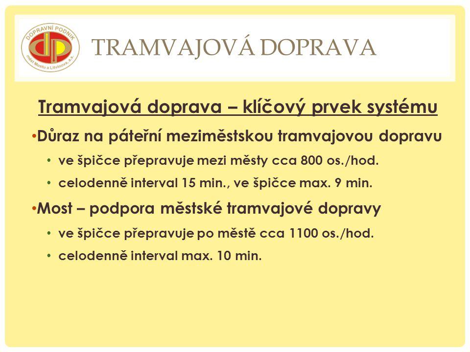 TRAMVAJOVÁ DOPRAVA Tramvajová doprava – klíčový prvek systému Důraz na páteřní meziměstskou tramvajovou dopravu ve špičce přepravuje mezi městy cca 80