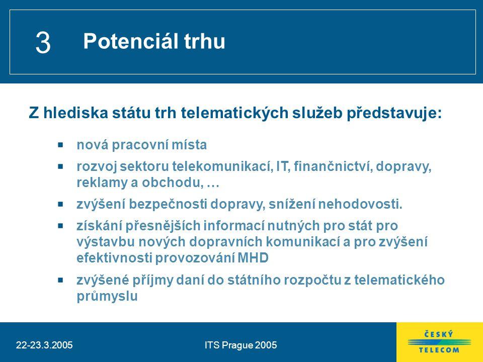 22-23.3.2005ITS Prague 2005 3 Potenciál trhu Z hlediska státu trh telematických služeb představuje: nová pracovní místa rozvoj sektoru telekomunikací,