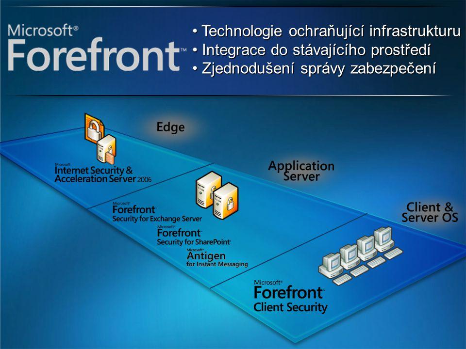 Dostupnost DubenKvěten Červen Červenec Červen 12: Microsoft Antigen uveden na konferenci TechEd Červenec 1: MS Day – uvedení partnerům a změna distribuce Listopad FF pro Exchange 2007