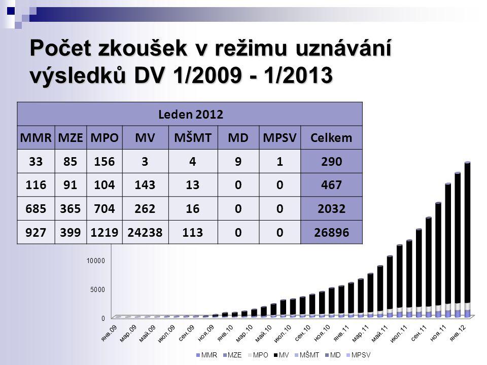 Počet zkoušek v režimu uznávání výsledků DV 1/2009 - 1/2013 Leden 2012 MMRMZEMPOMVMŠMTMDMPSVCelkem 33851563491290 116911041431300467 68536570426216002