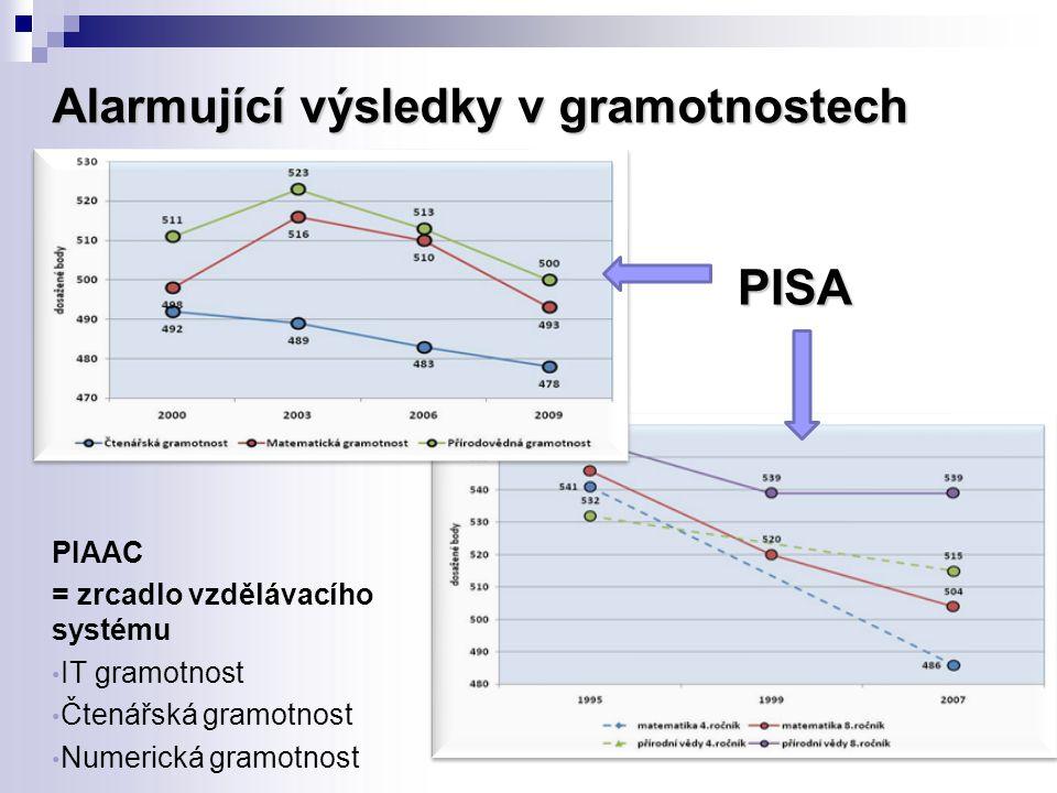 Alarmující výsledky v gramotnostech PISA PIAAC = zrcadlo vzdělávacího systému IT gramotnost Čtenářská gramotnost Numerická gramotnost