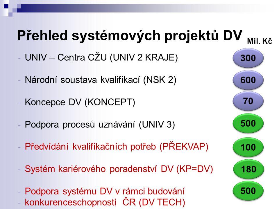 Přehled systémových projektů DV - UNIV – Centra CŽU (UNIV 2 KRAJE) - Národní soustava kvalifikací (NSK 2) - Koncepce DV (KONCEPT) - Podpora procesů uznávání (UNIV 3) - Předvídání kvalifikačních potřeb (PŘEKVAP) - Systém kariérového poradenství DV (KP=DV) - Podpora systému DV v rámci budování - konkurenceschopnosti ČR (DV TECH) Mil.