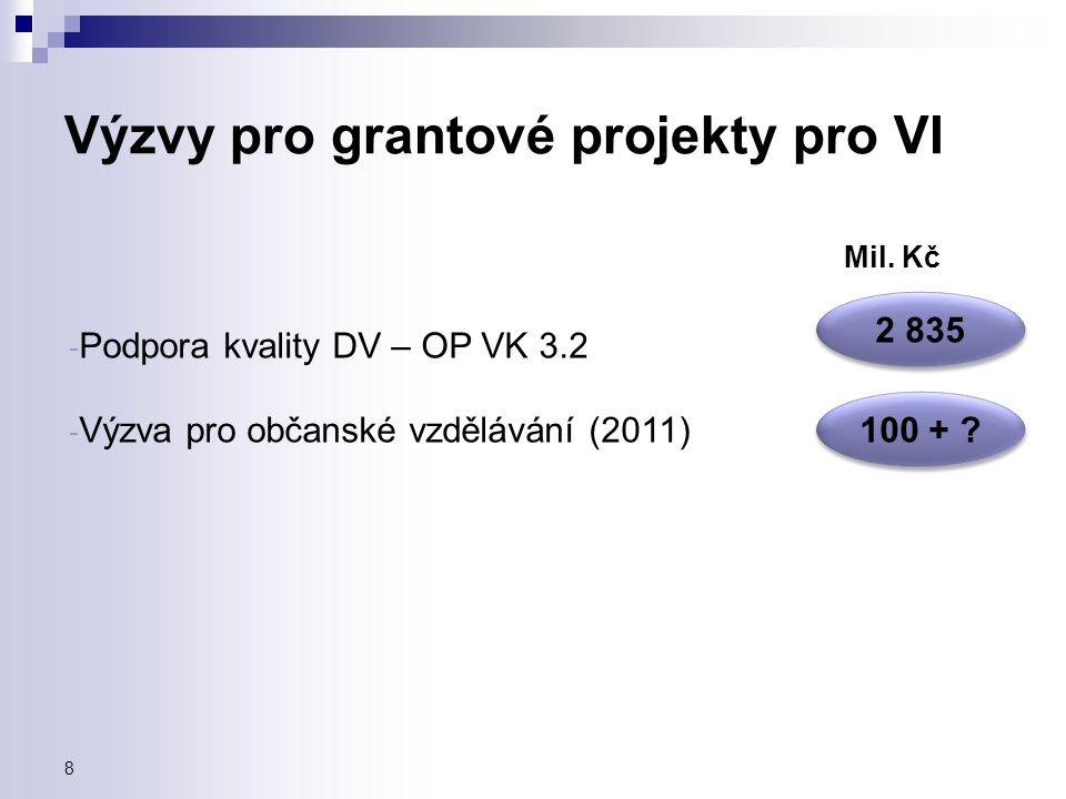 Výzvy pro grantové projekty pro VI - Podpora kvality DV – OP VK 3.2 - Výzva pro občanské vzdělávání (2011) Mil. Kč 2 835 100 + ? 8