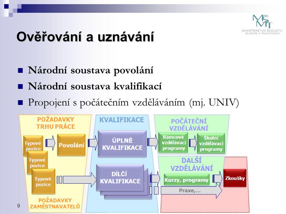 Národní soustava povolání Národní soustava kvalifikací Propojení s počátečním vzděláváním (mj. UNIV) 9 Ověřování a uznávání
