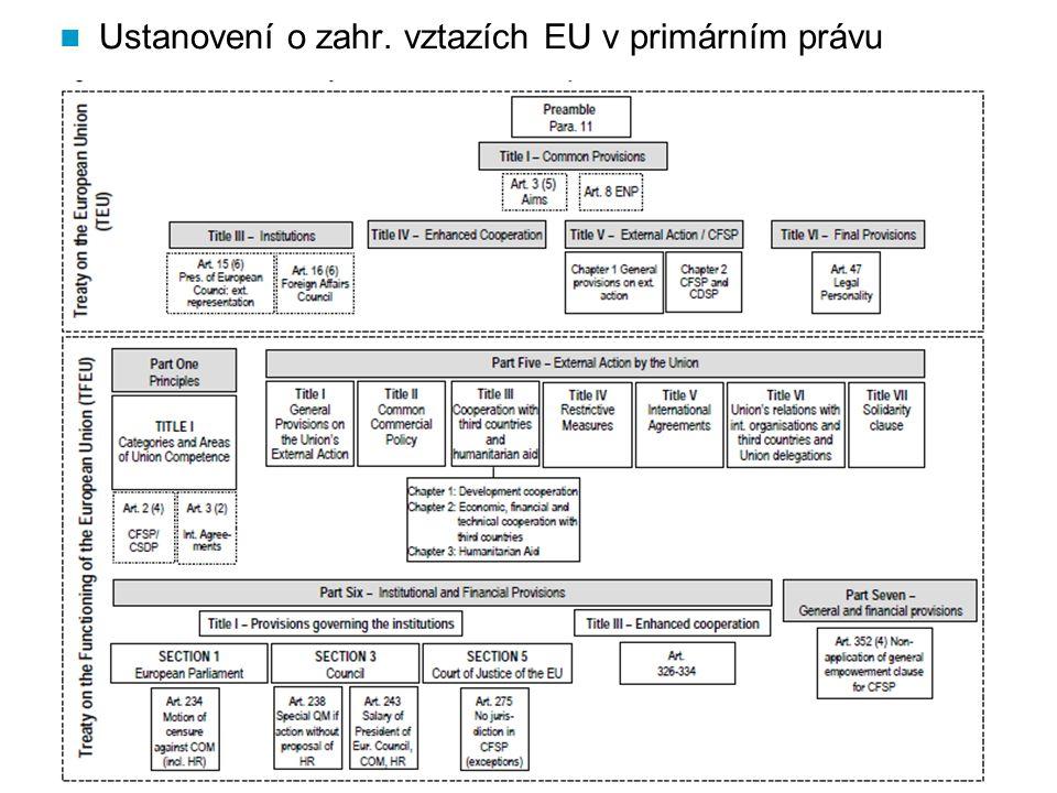 Ustanovení o zahr. vztazích EU v primárním právu
