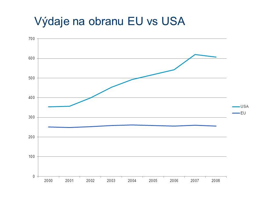Výdaje na obranu EU vs USA