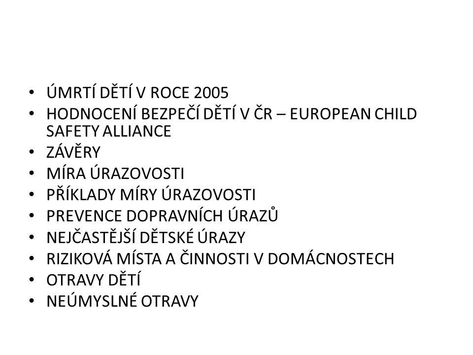 ÚMRTÍ DĚTÍ V ROCE 2005 HODNOCENÍ BEZPEČÍ DĚTÍ V ČR – EUROPEAN CHILD SAFETY ALLIANCE ZÁVĚRY MÍRA ÚRAZOVOSTI PŘÍKLADY MÍRY ÚRAZOVOSTI PREVENCE DOPRAVNÍCH ÚRAZŮ NEJČASTĚJŠÍ DĚTSKÉ ÚRAZY RIZIKOVÁ MÍSTA A ČINNOSTI V DOMÁCNOSTECH OTRAVY DĚTÍ NEÚMYSLNÉ OTRAVY