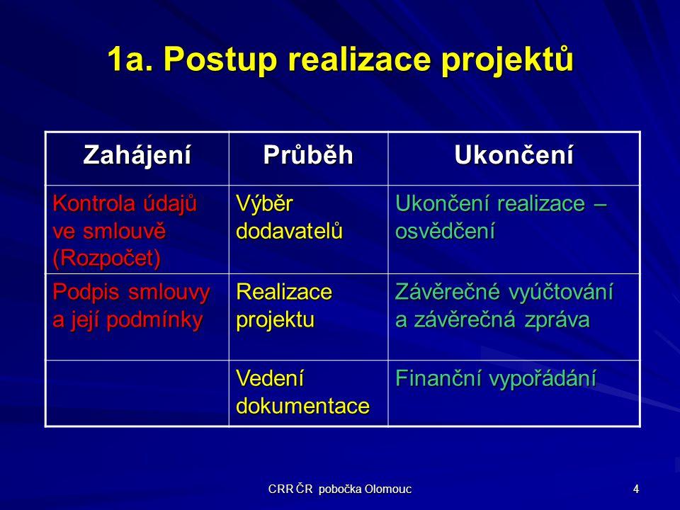 CRR ČR pobočka Olomouc 4 1a.