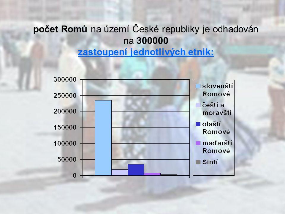 předkové dnešních Romů žili na indickém subkontinentu z Indie odchází v 10.