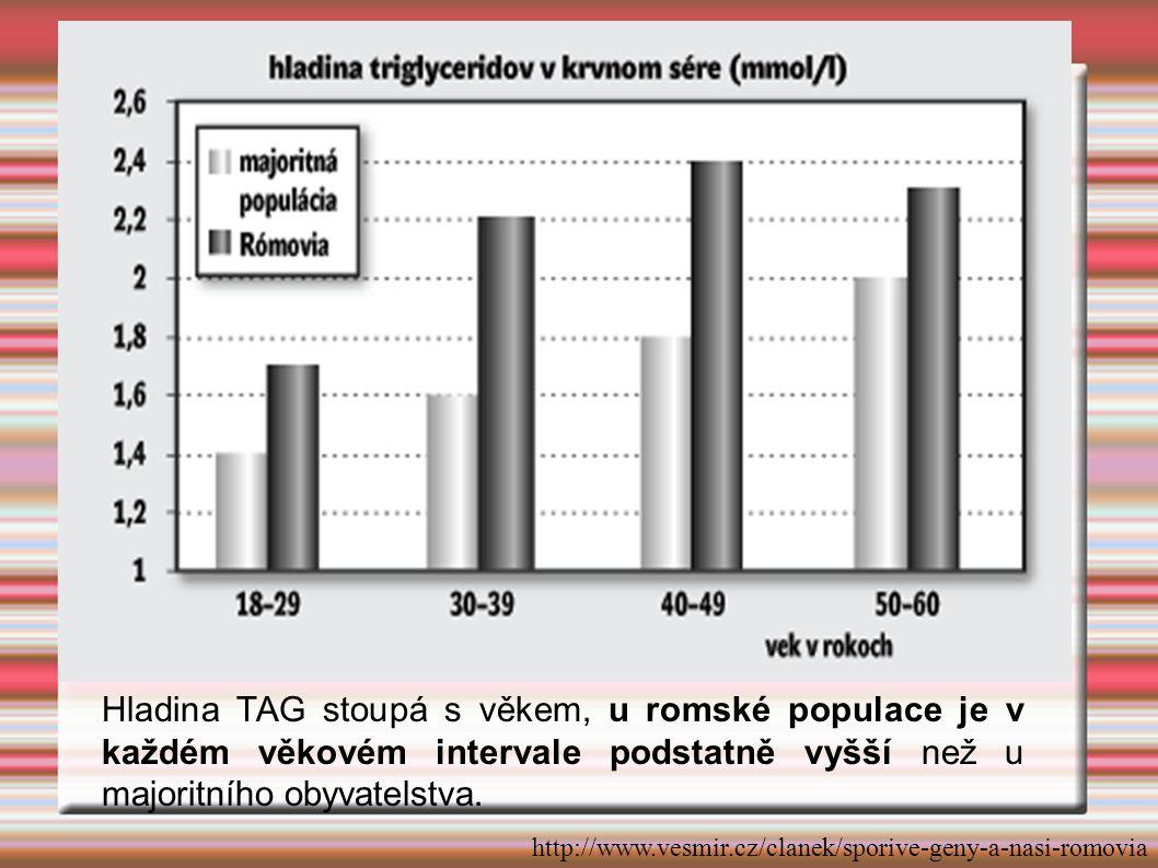 Hladina TAG stoupá s věkem, u romské populace je v každém věkovém intervale podstatně vyšší než u majoritního obyvatelstva.