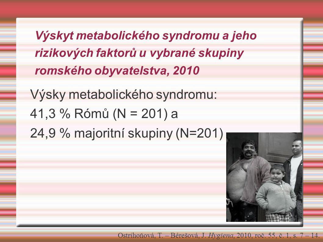 Výskyt metabolického syndromu a jeho rizikových faktorů u vybrané skupiny romského obyvatelstva, 2010 Výsky metabolického syndromu: 41,3 % Rómů (N = 201) a 24,9 % majoritní skupiny (N=201) Ostrihoňová, T.