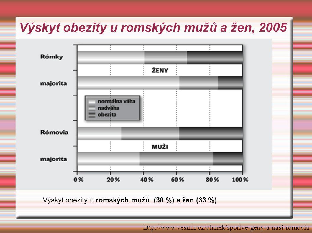 Stravovací zvyklosti romských těhotných žen (UK Praha, 2003) Soubor: 96 romských žen, 198 žen většinové populace Metoda: výživová anamnéza, frekvenční dotazník Výsledky: Romské těhotné častěji: rohlíky a housky, paštiky, játra, uzeniny, hranolky, chipsy, lahůdkářské výrobky, slazené nápoje, z tuků máslo a sádlo Rodičky většinové populace: ryby, sýry, ovoce, džusy, zelenina, chléb a celozrn.výrobky, med, z tuků margarin Společné: konzumace masa, drůbeže, mléka a jogurtů, vajec, smažených pokrmů, hamburgerů, piva, vína a destilátů, stolní vody, minerálek a kávy.