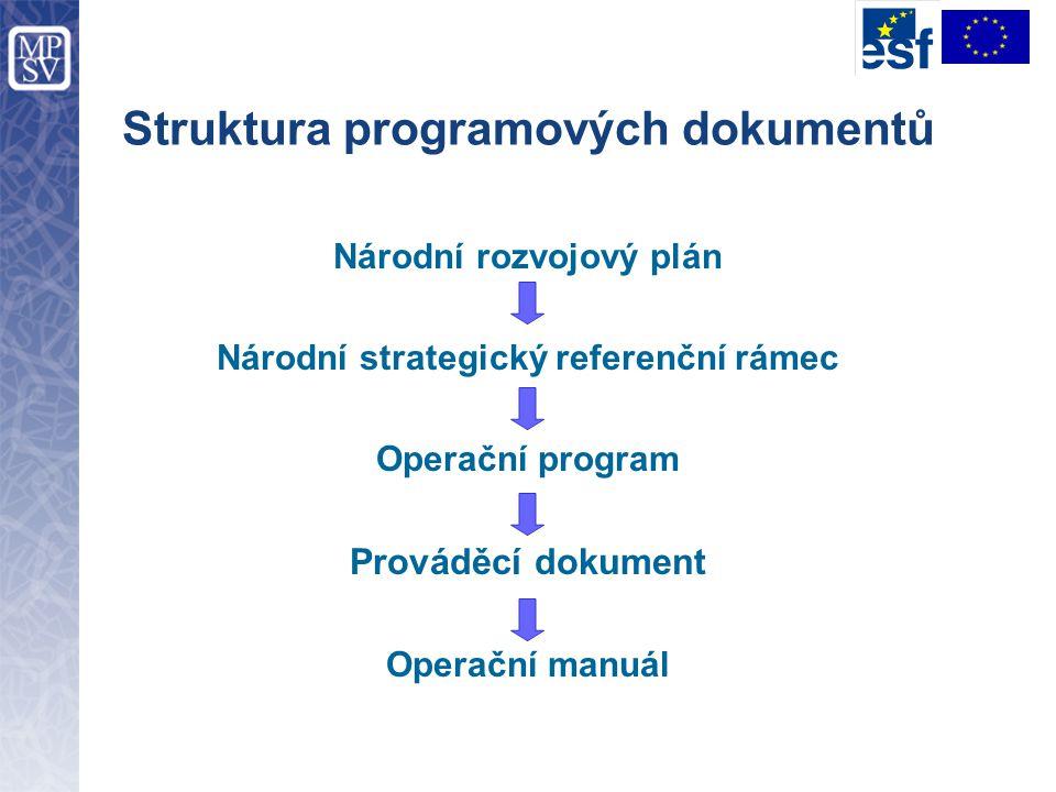 Struktura programových dokumentů Národní rozvojový plán Národní strategický referenční rámec Operační program Prováděcí dokument Operační manuál