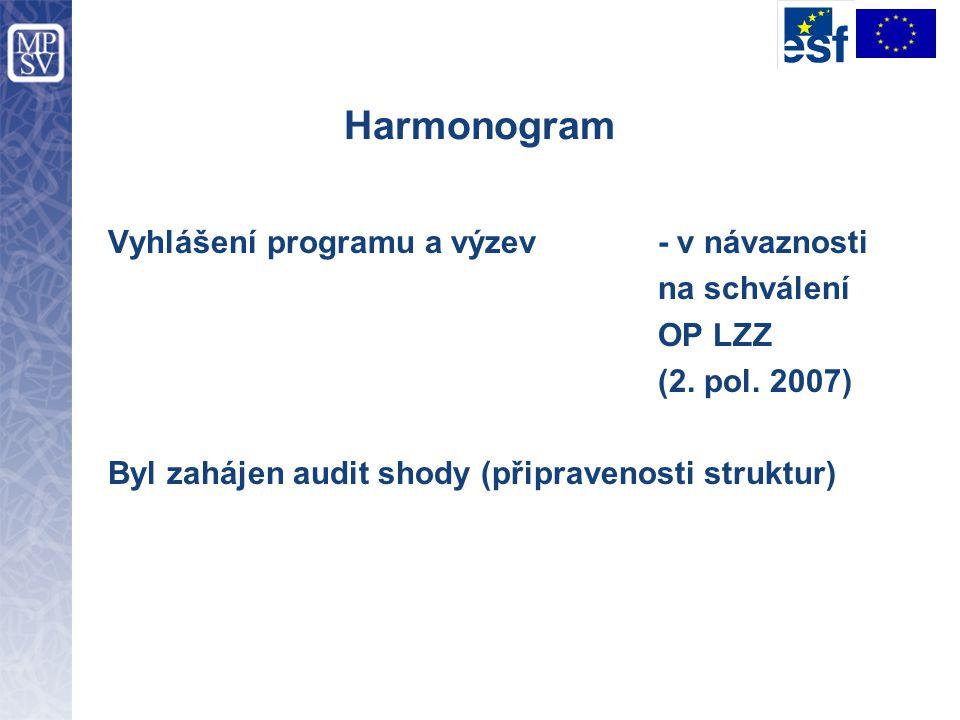 Harmonogram Vyhlášení programu a výzev - v návaznosti na schválení OP LZZ (2. pol. 2007) Byl zahájen audit shody (připravenosti struktur)