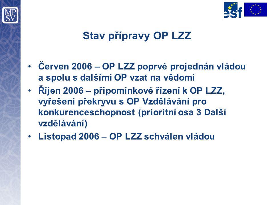 Stav přípravy OP LZZ Červen 2006 – OP LZZ poprvé projednán vládou a spolu s dalšími OP vzat na vědomí Říjen 2006 – připomínkové řízení k OP LZZ, vyřeš