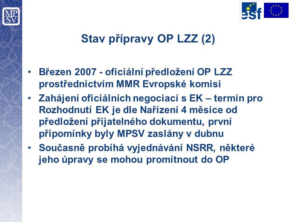 Stav přípravy OP LZZ (2) Březen 2007 - oficiální předložení OP LZZ prostřednictvím MMR Evropské komisi Zahájení oficiálních negociací s EK – termín pr