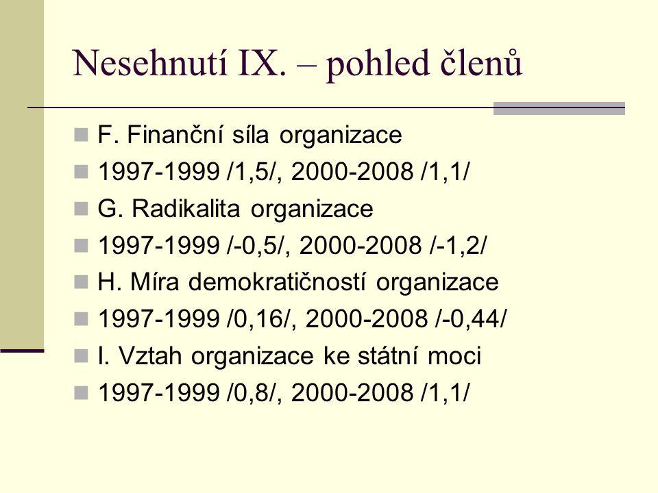 Nesehnutí IX. – pohled členů F. Finanční síla organizace 1997-1999 /1,5/, 2000-2008 /1,1/ G.