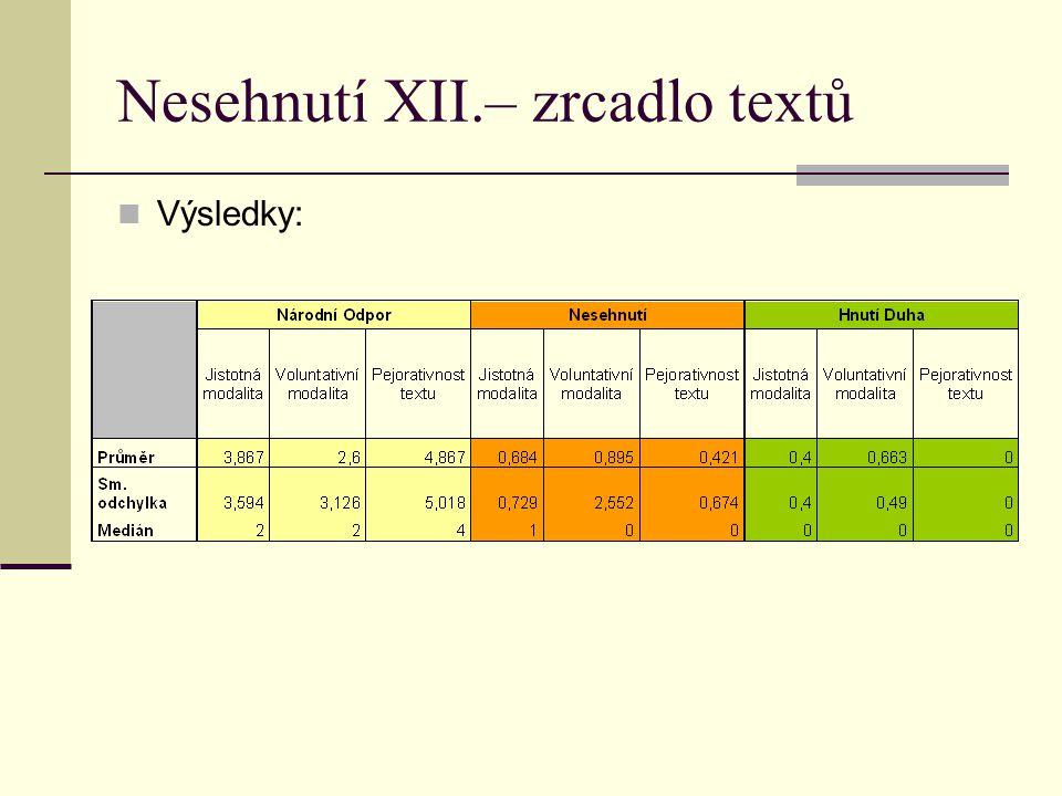 Nesehnutí XII.– zrcadlo textů Výsledky: