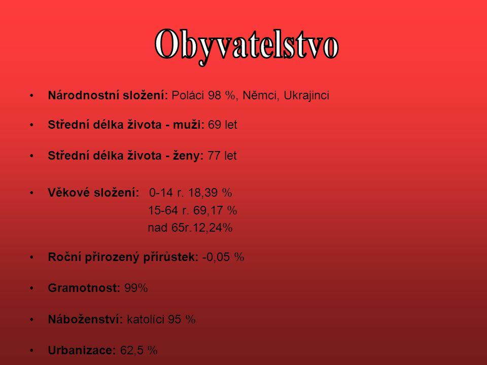 Národnostní složení: Poláci 98 %, Němci, Ukrajinci Střední délka života - muži: 69 let Střední délka života - ženy: 77 let Věkové složení: 0-14 r. 18,