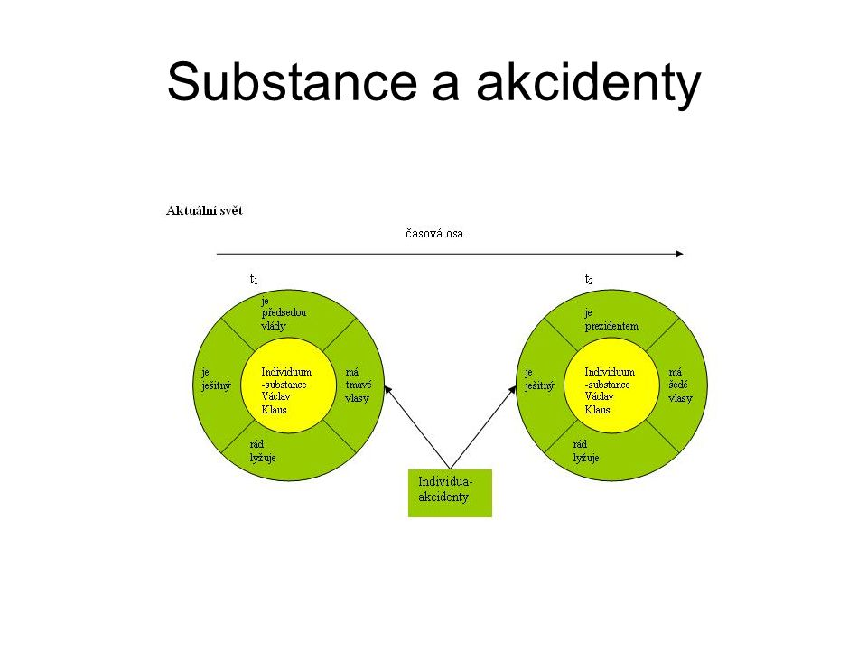 Substance a akcidenty