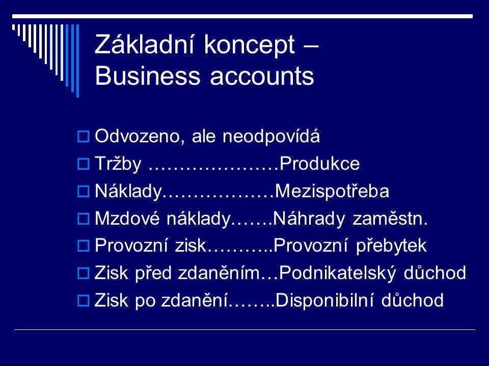 Základní koncept – Business accounts  Odvozeno, ale neodpovídá  Tržby …………………Produkce  Náklady………………Mezispotřeba  Mzdové náklady…….Náhrady zaměstn.