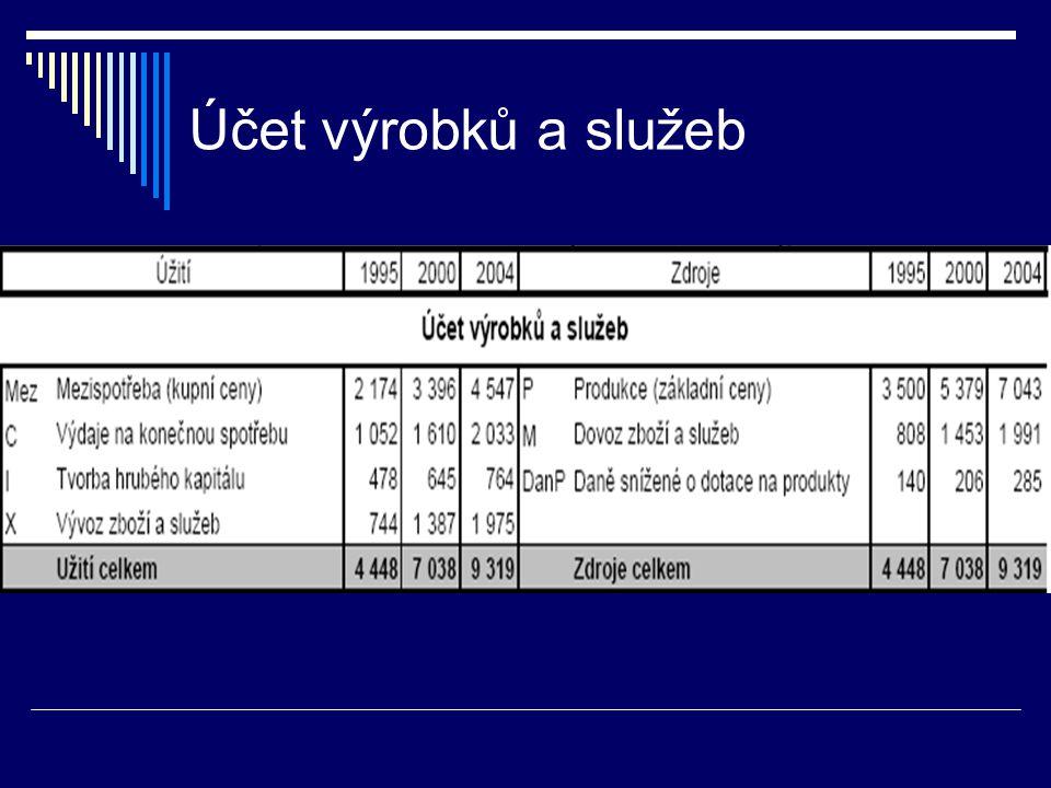 Účet výrobků a služeb