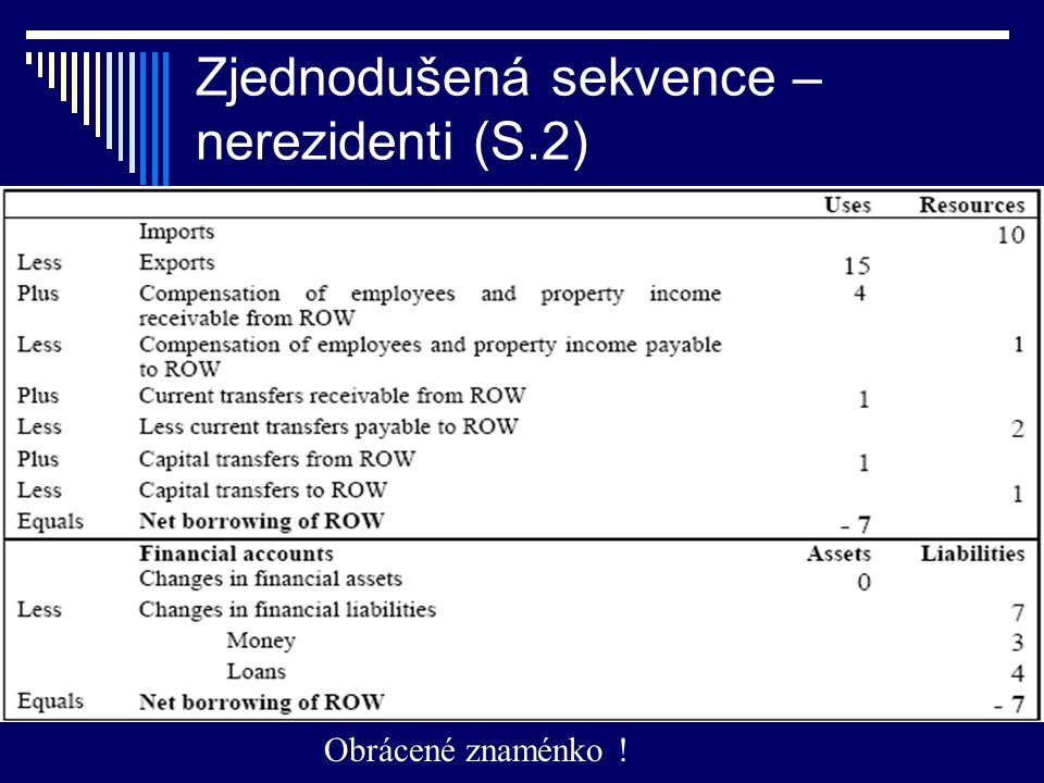 Zjednodušená sekvence – nerezidenti (S.2) Obrácené znaménko !