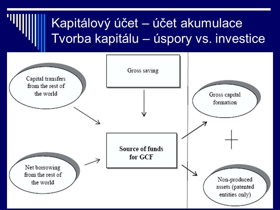 Kapitálový účet – účet akumulace Tvorba kapitálu – úspory vs. investice