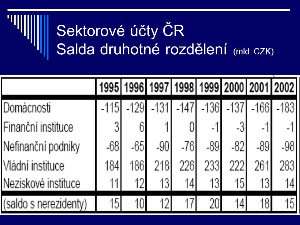 Sektorové účty ČR Salda druhotné rozdělení (mld. CZK)