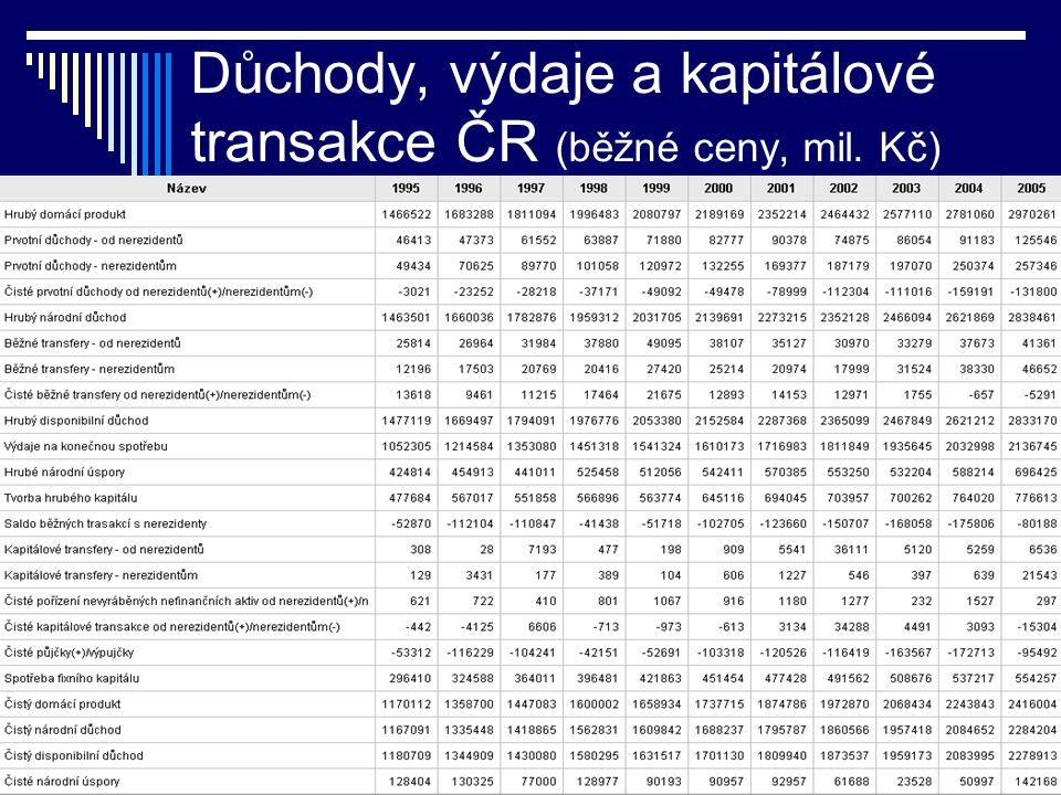 Důchody, výdaje a kapitálové transakce ČR (běžné ceny, mil. Kč)