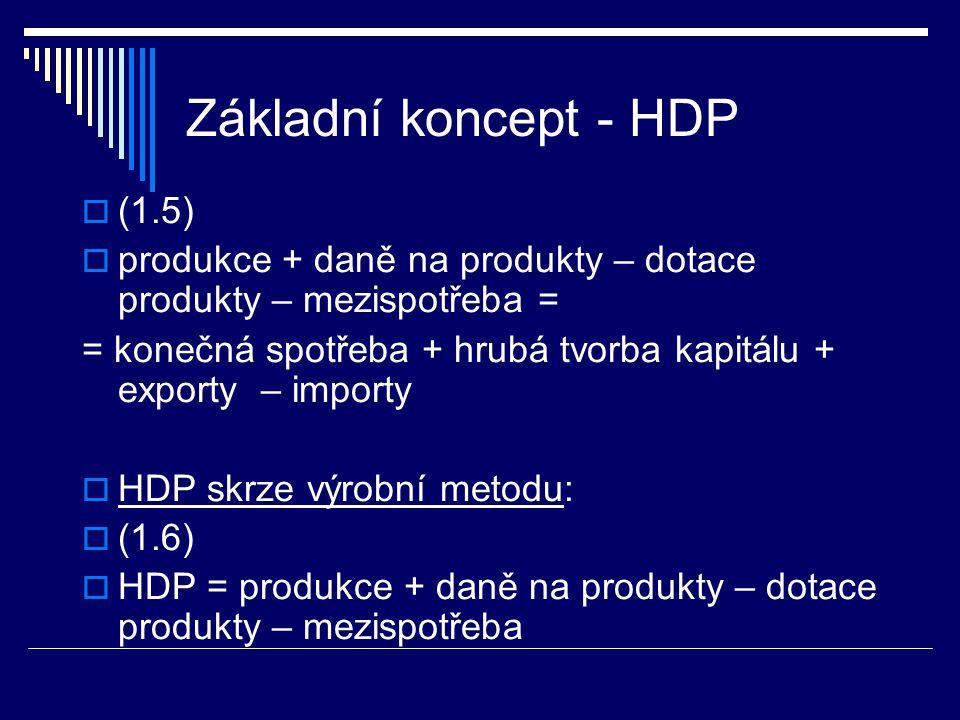 Základní koncept - HDP  (1.5)  produkce + daně na produkty – dotace produkty – mezispotřeba = = konečná spotřeba + hrubá tvorba kapitálu + exporty – importy  HDP skrze výrobní metodu:  (1.6)  HDP = produkce + daně na produkty – dotace produkty – mezispotřeba