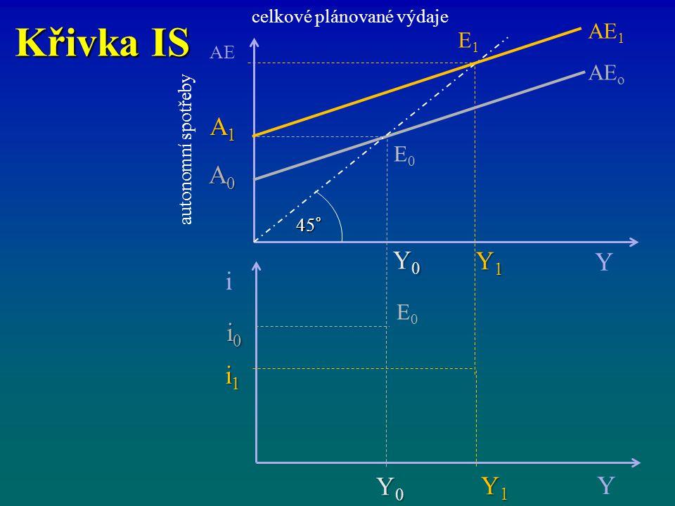 Křivka IS celkové plánované výdaje i Y Y1Y1Y1Y1 Y0Y0Y0Y0 i1i1i1i1 i0i0i0i0 AE Y AE o Y1Y1Y1Y1 Y0Y0Y0Y0 A1A1A1A1 A0A0A0A0 45° AE 1 E1E1 E0E0 E0E0 autonomní spotřeby