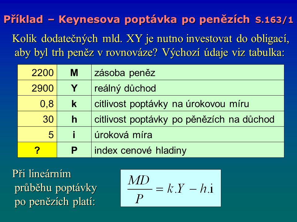 Příklad – Keynesova poptávka po penězích S.163/1 Při lineárním průběhu poptávky po penězích platí: Při lineárním průběhu poptávky po penězích platí: 2200Mzásoba peněz 2900Yreálný důchod 0,8kcitlivost poptávky na úrokovou míru 30hcitlivost poptávky po pěnězích na důchod 5iúroková míra ?Pindex cenové hladiny Kolik dodatečných mld.