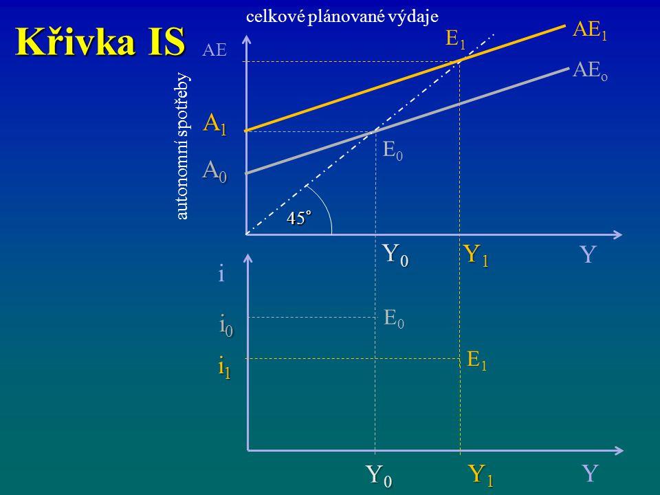 Křivka IS celkové plánované výdaje i Y Y1Y1Y1Y1 Y0Y0Y0Y0 i1i1i1i1 i0i0i0i0 AE Y AE o Y1Y1Y1Y1 Y0Y0Y0Y0 A1A1A1A1 A0A0A0A0 45° AE 1 E1E1 E0E0 E1E1 E0E0 autonomní spotřeby